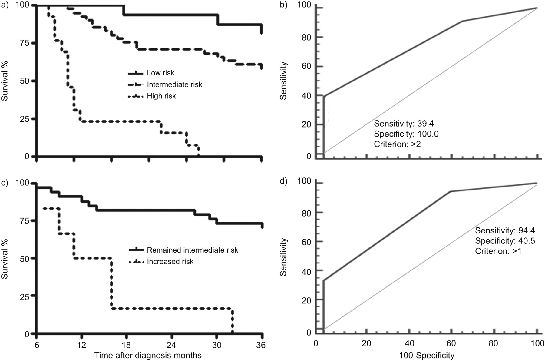 Predicting survival in newly diagnosed idiopathic pulmonary
