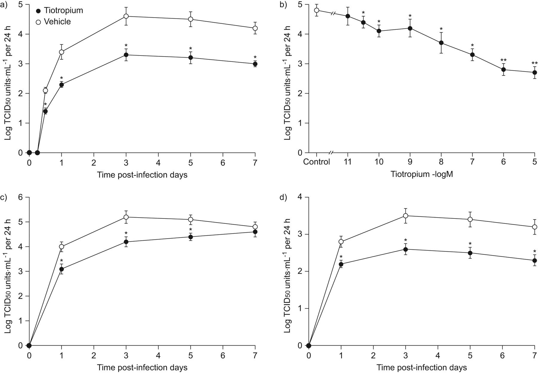 Inhibitory effects of tiotropium on rhinovirus infection in