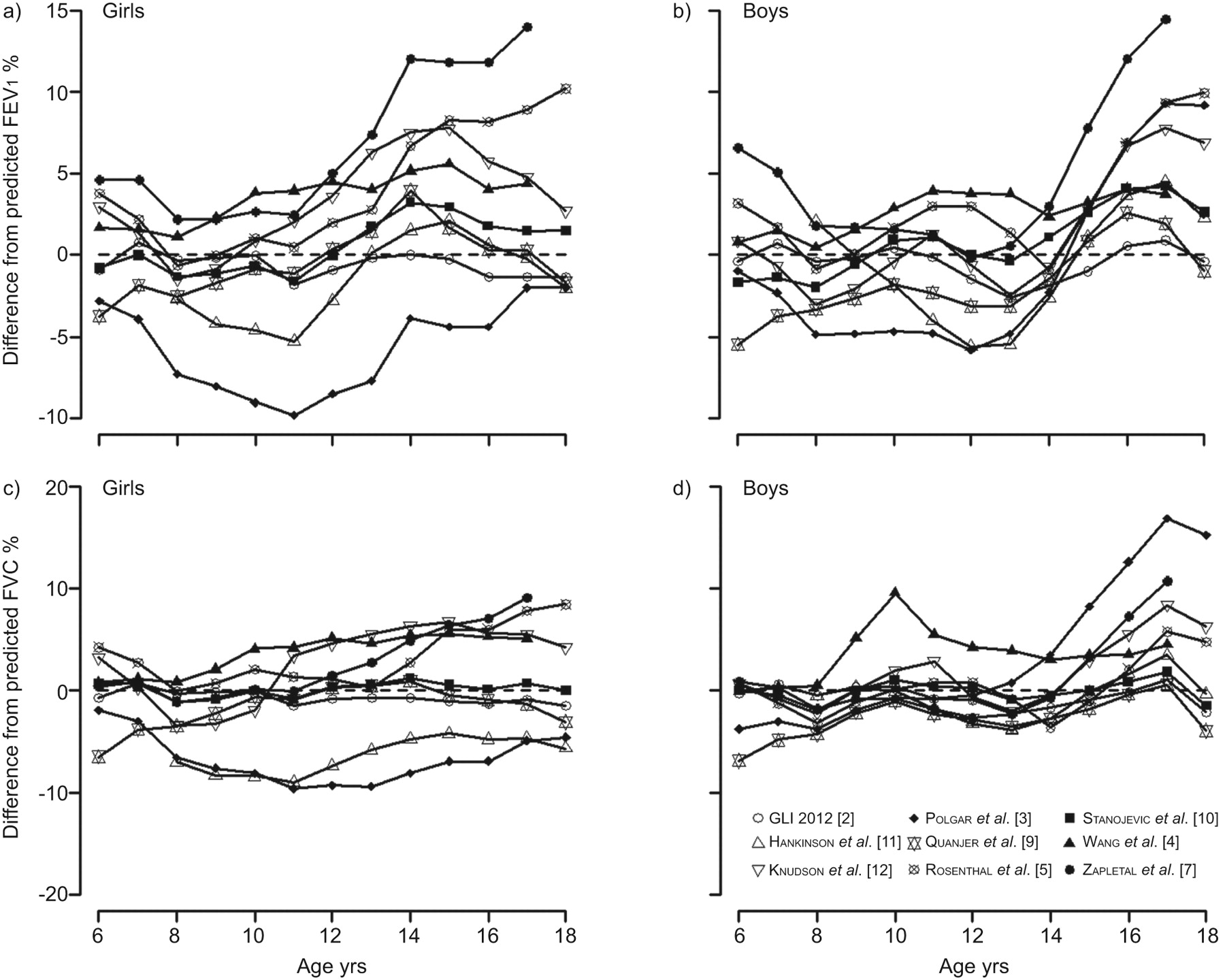 Age And Height Based Prediction Bias In Spirometry Reference Fig 2 Intermediate Or Crossover Switch Uk 4 Way Us Download Figure