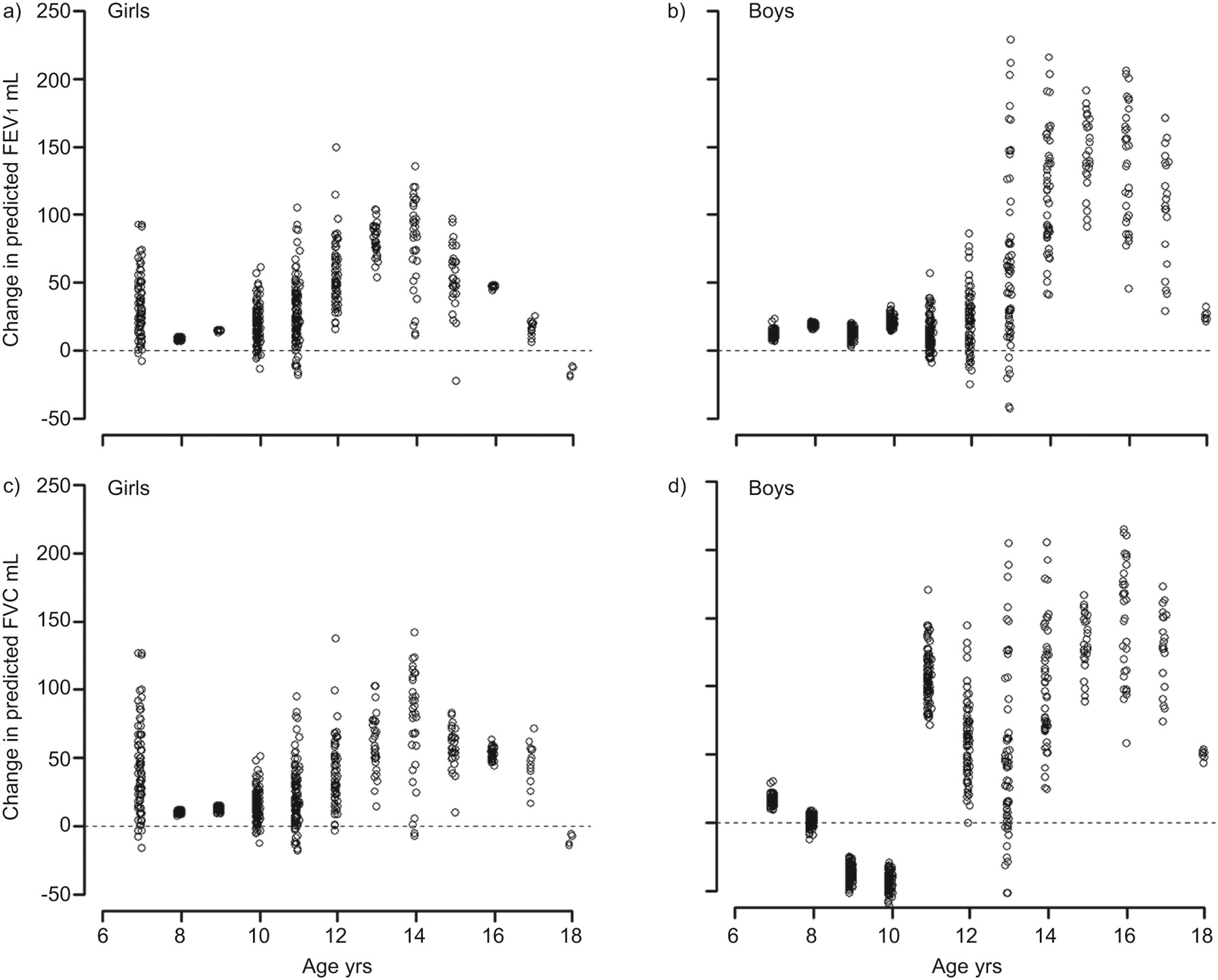 Age and height based prediction bias in spirometry reference download figure nvjuhfo Gallery