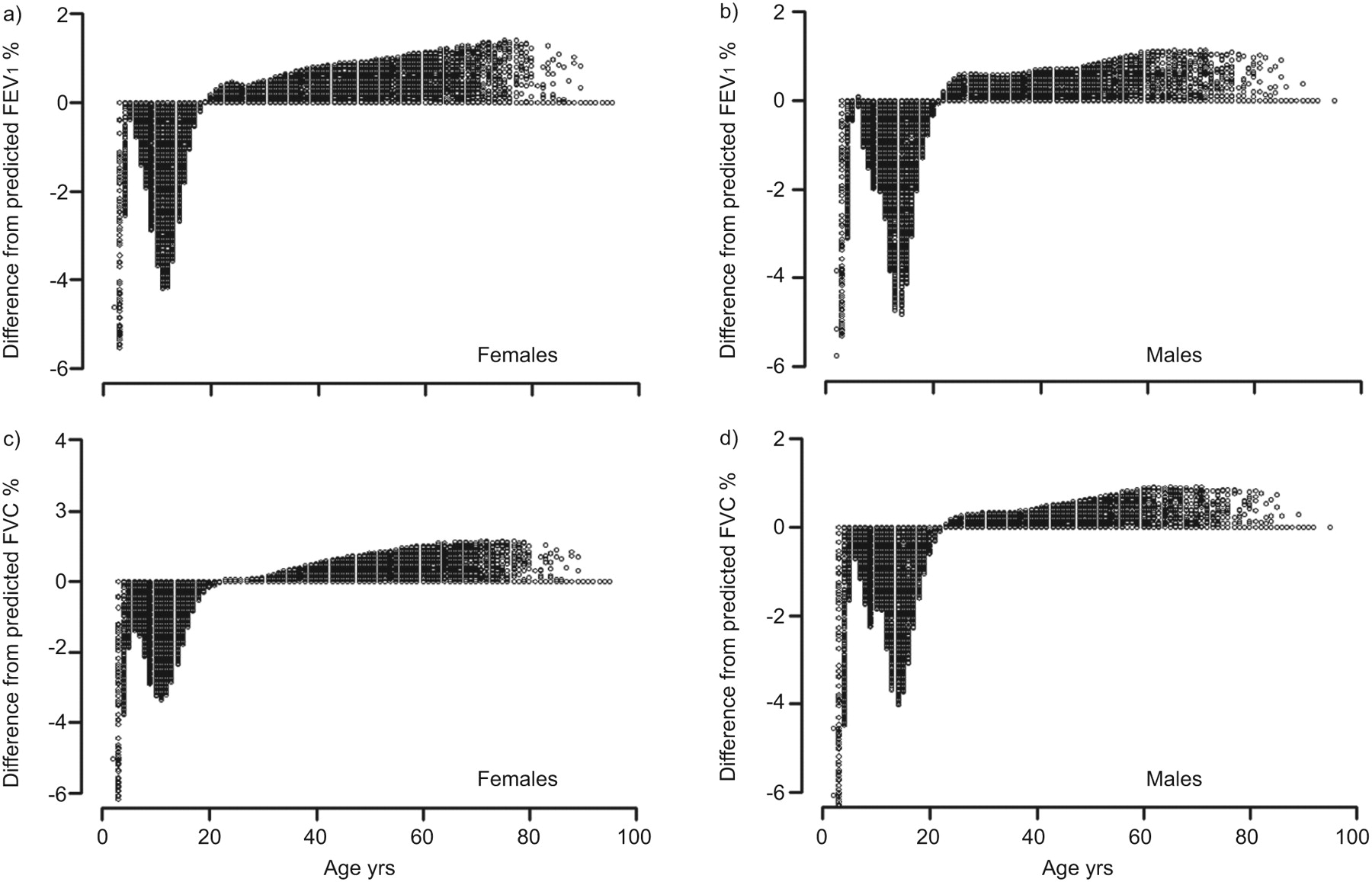 Age and height based prediction bias in spirometry reference download figure nvjuhfo Images
