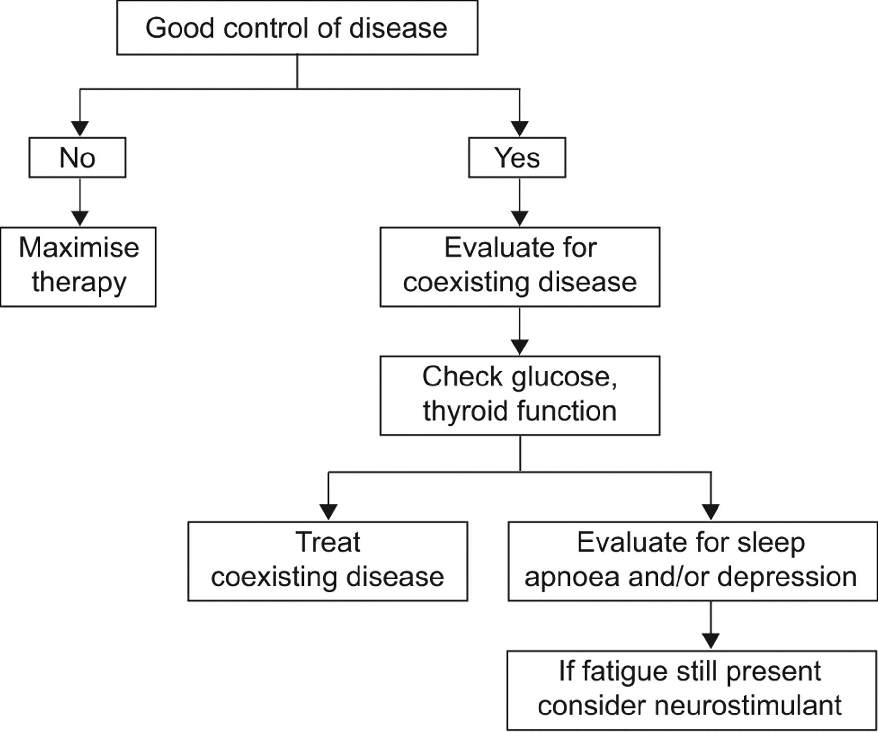 Sarcoidosis-associated fatigue | European Respiratory Society