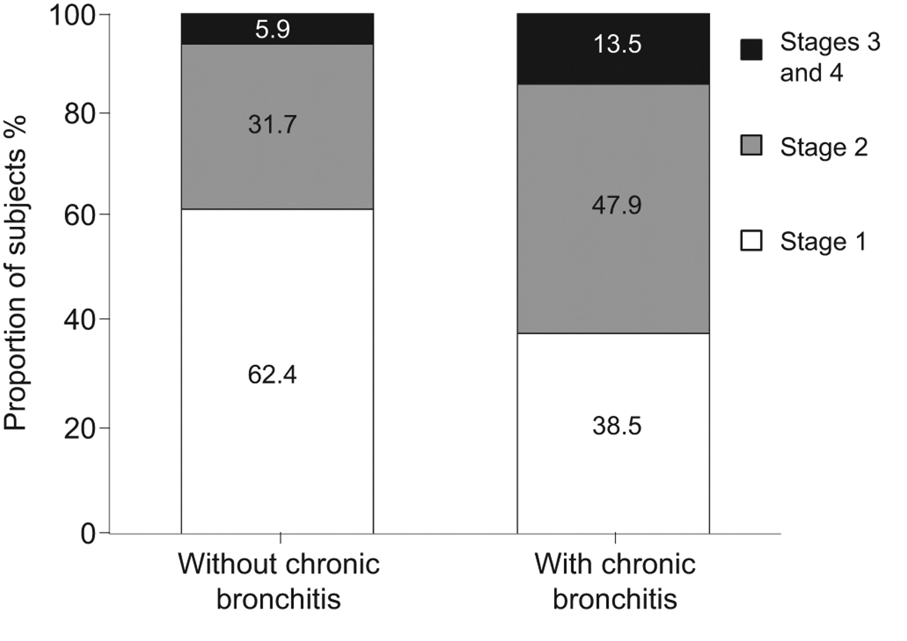 the chronic bronchitis phenotype in subjects with and without copd