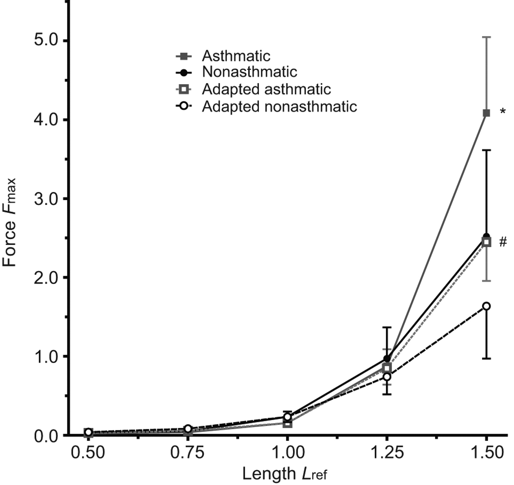 Mechanical properties of asthmatic airway smooth muscle european download figure biocorpaavc Image collections