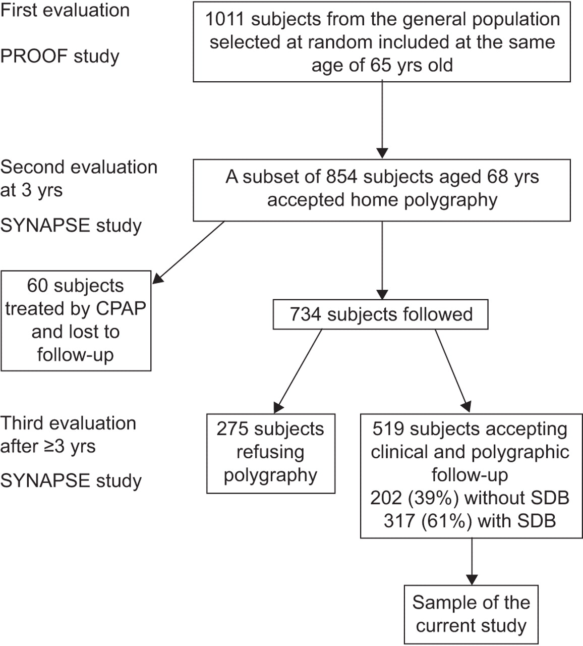 A 3 year longitudinal study of sleep disordered breathing in the download figure nvjuhfo Gallery