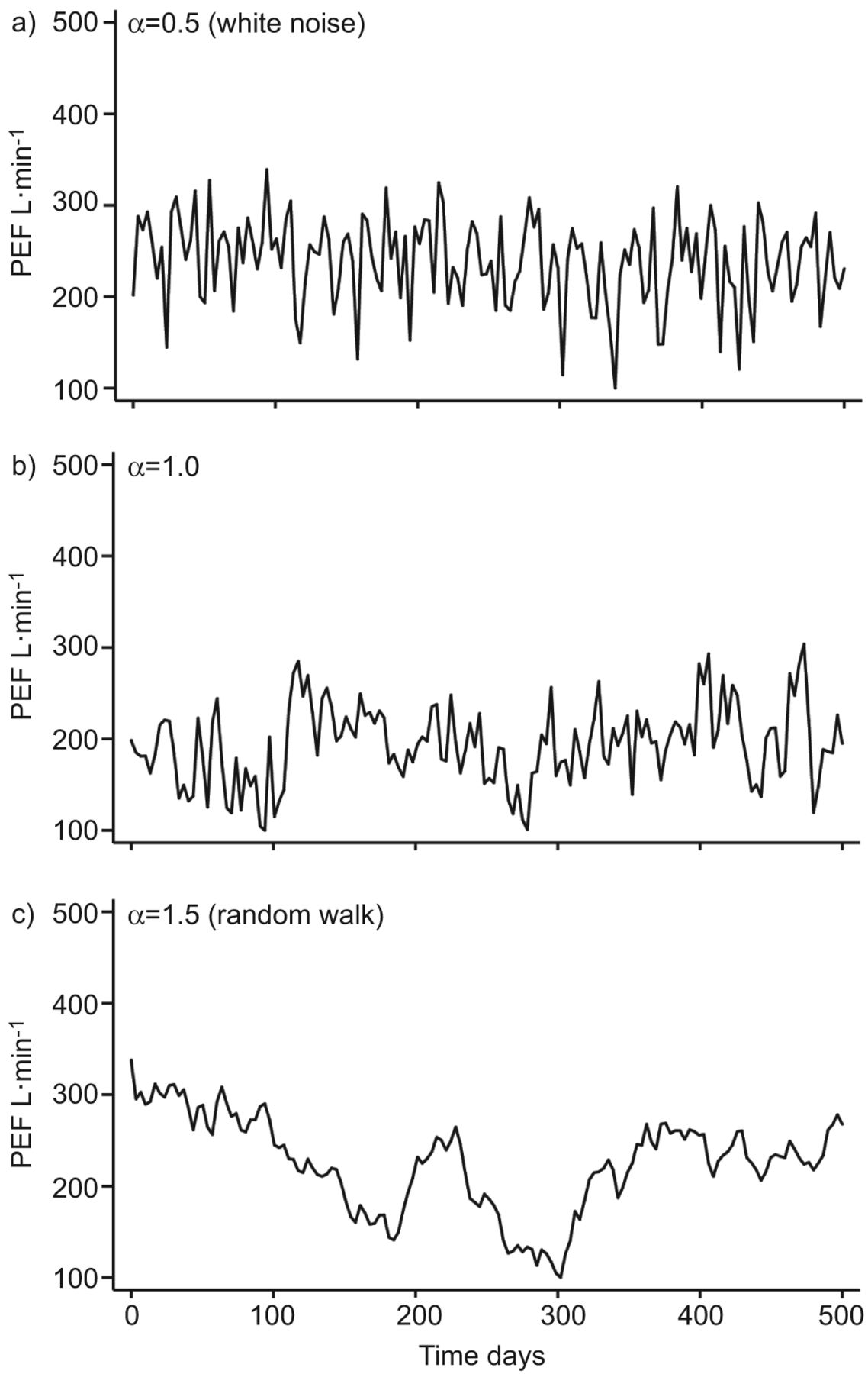 Detrended Fluctuation Analysis Of Peak Expiratory Flow And