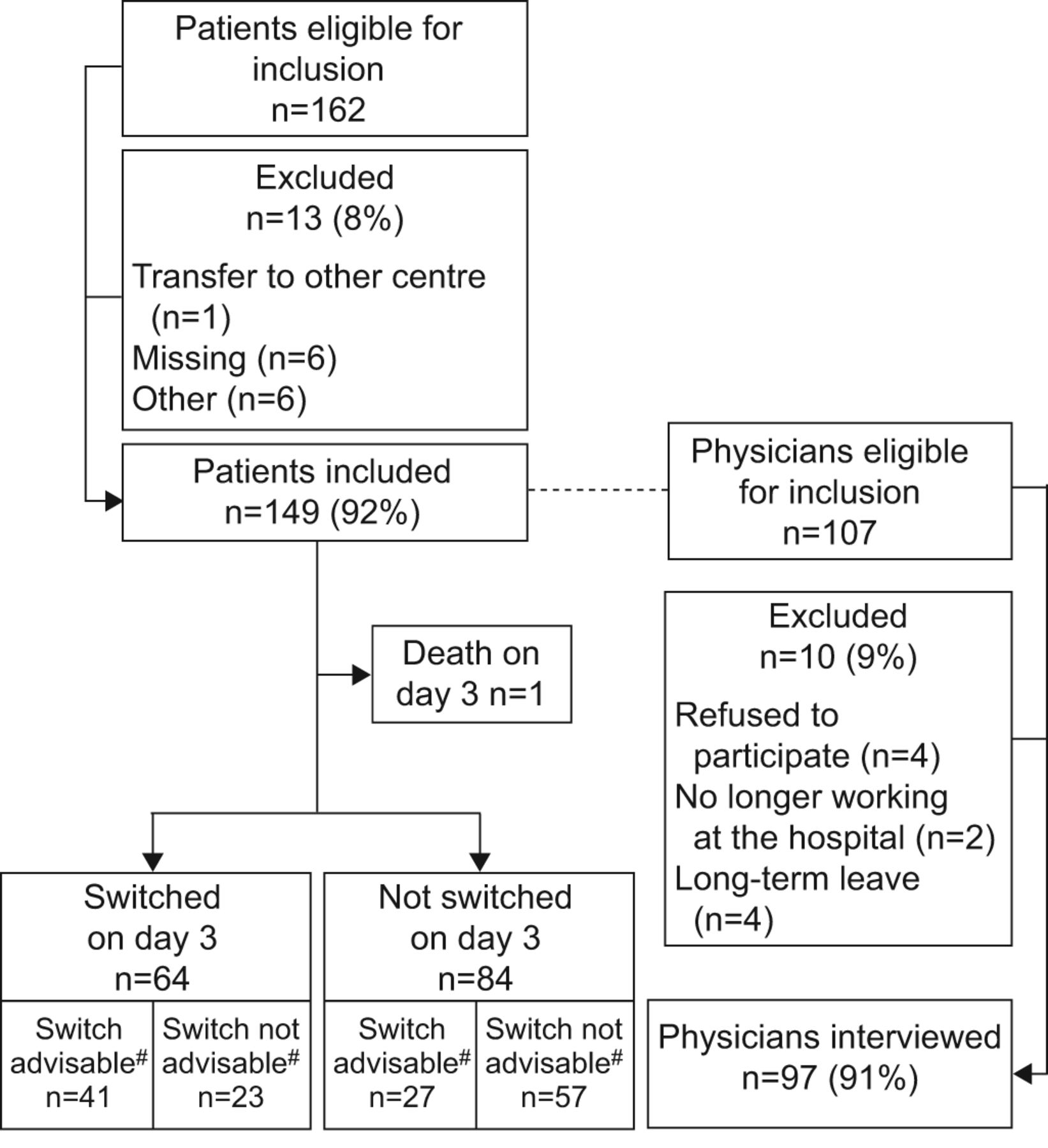 Barriers to an early switch from intravenous to oral antibiotic download figure nvjuhfo Image collections