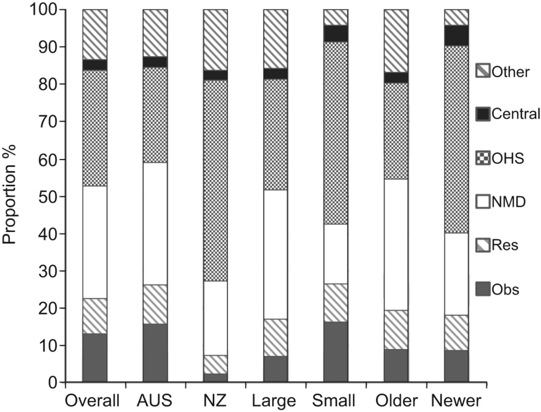 Home mechanical ventilation in Australia and New Zealand