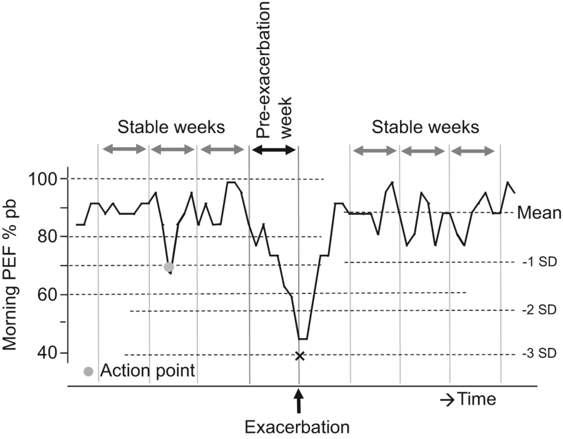 Early detection of asthma exacerbations by using action points in download figure geenschuldenfo Gallery