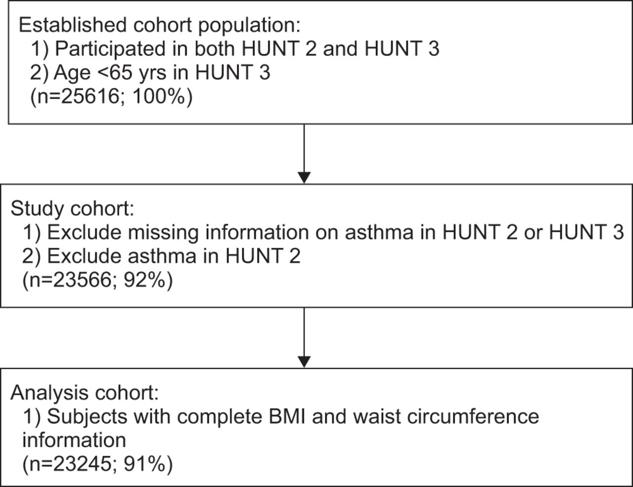 General And Abdominal Obesity And Incident Asthma In Adults The Hunt Study European Respiratory Society