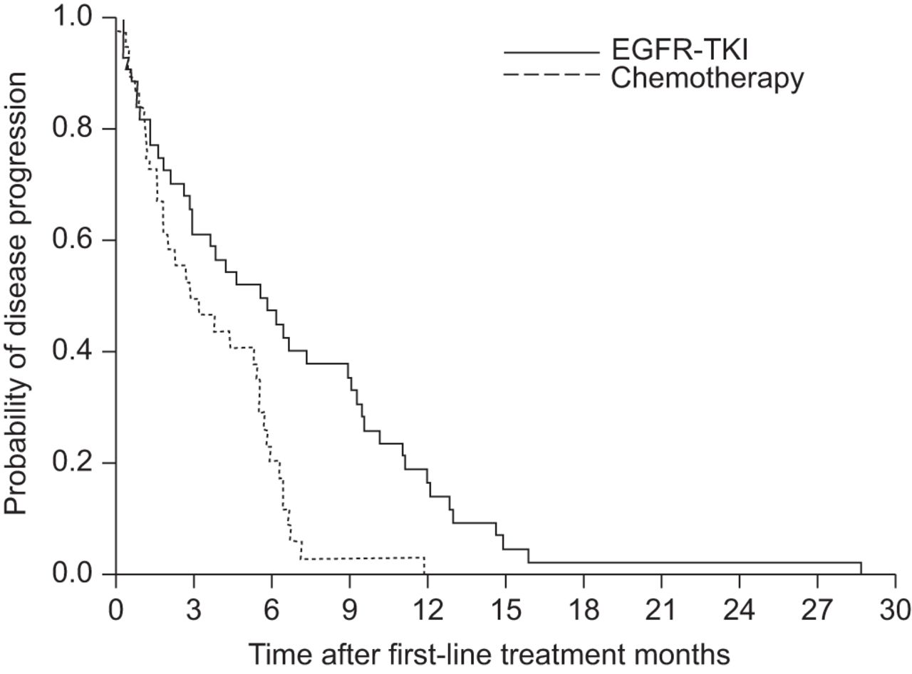 Frequent EGFR mutations in nonsmall cell lung cancer