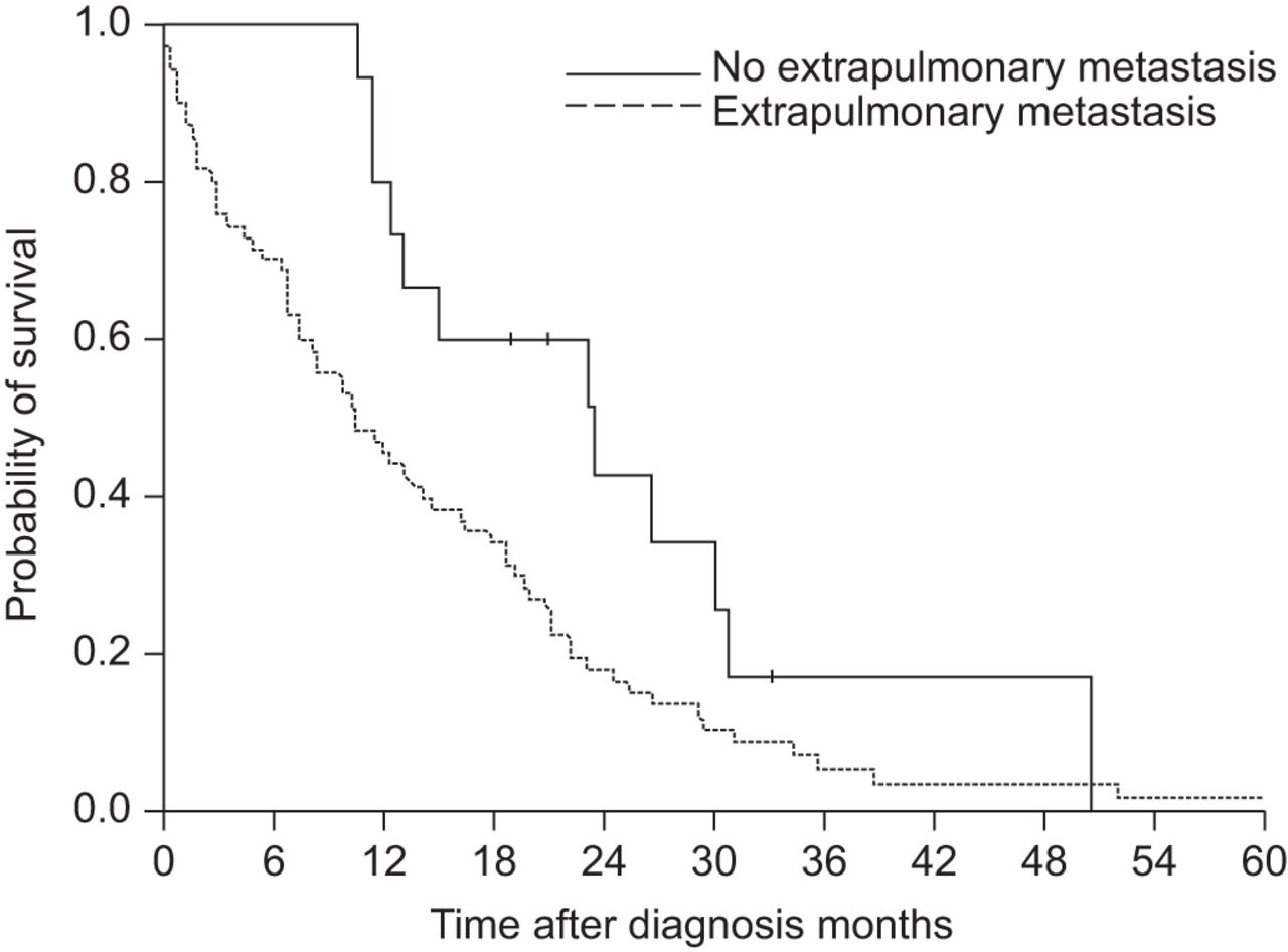 Frequent EGFR mutations in nonsmall cell lung cancer presenting with