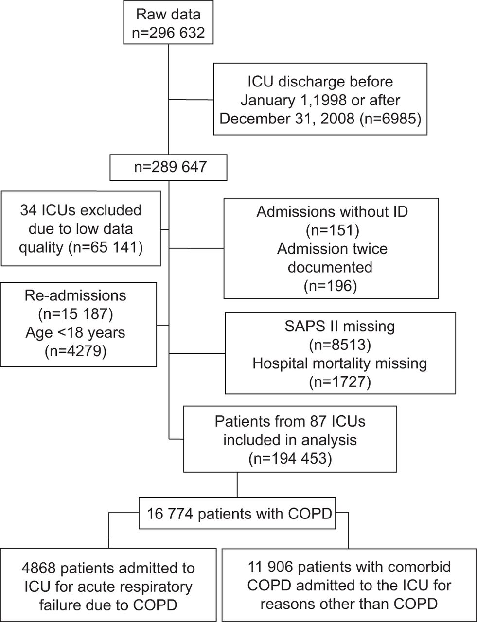 2018 Guidelines In support of Copd Management Flowchart Examples Documentation