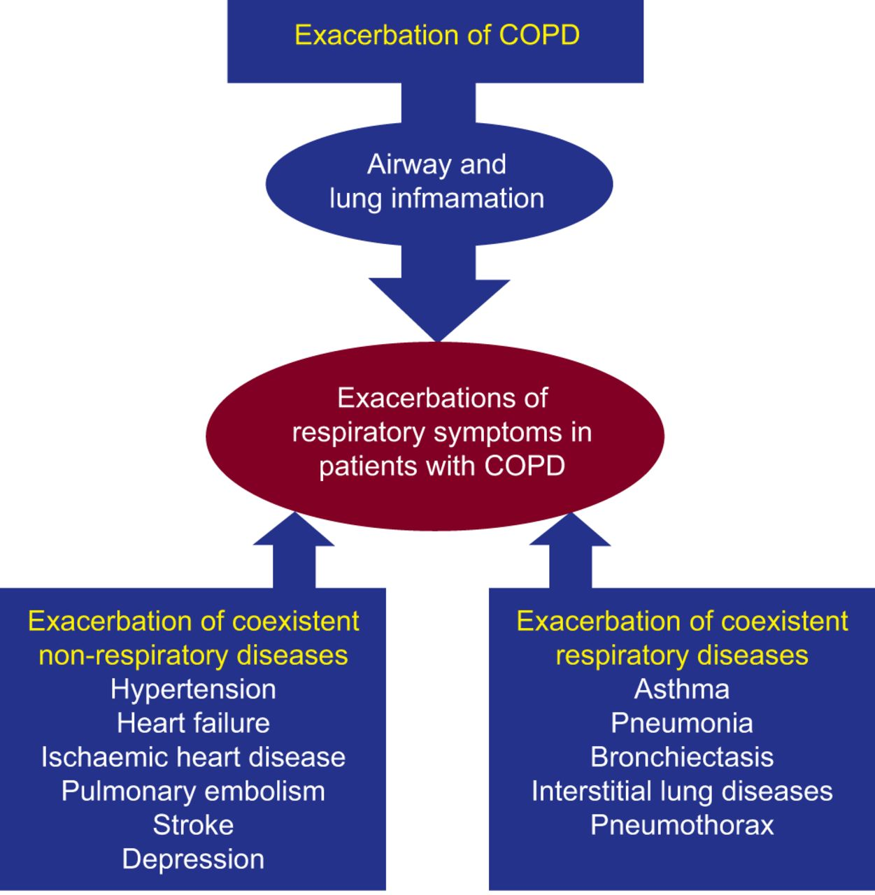 Exacerbation of respiratory symptoms in COPD patients may