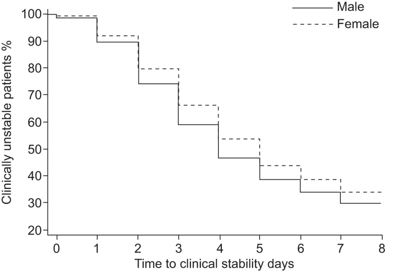 Outcomes in females hospitalised with community-acquired