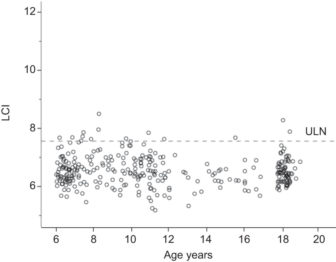 Age and height dependence of lung clearance index and functional download figure nvjuhfo Gallery