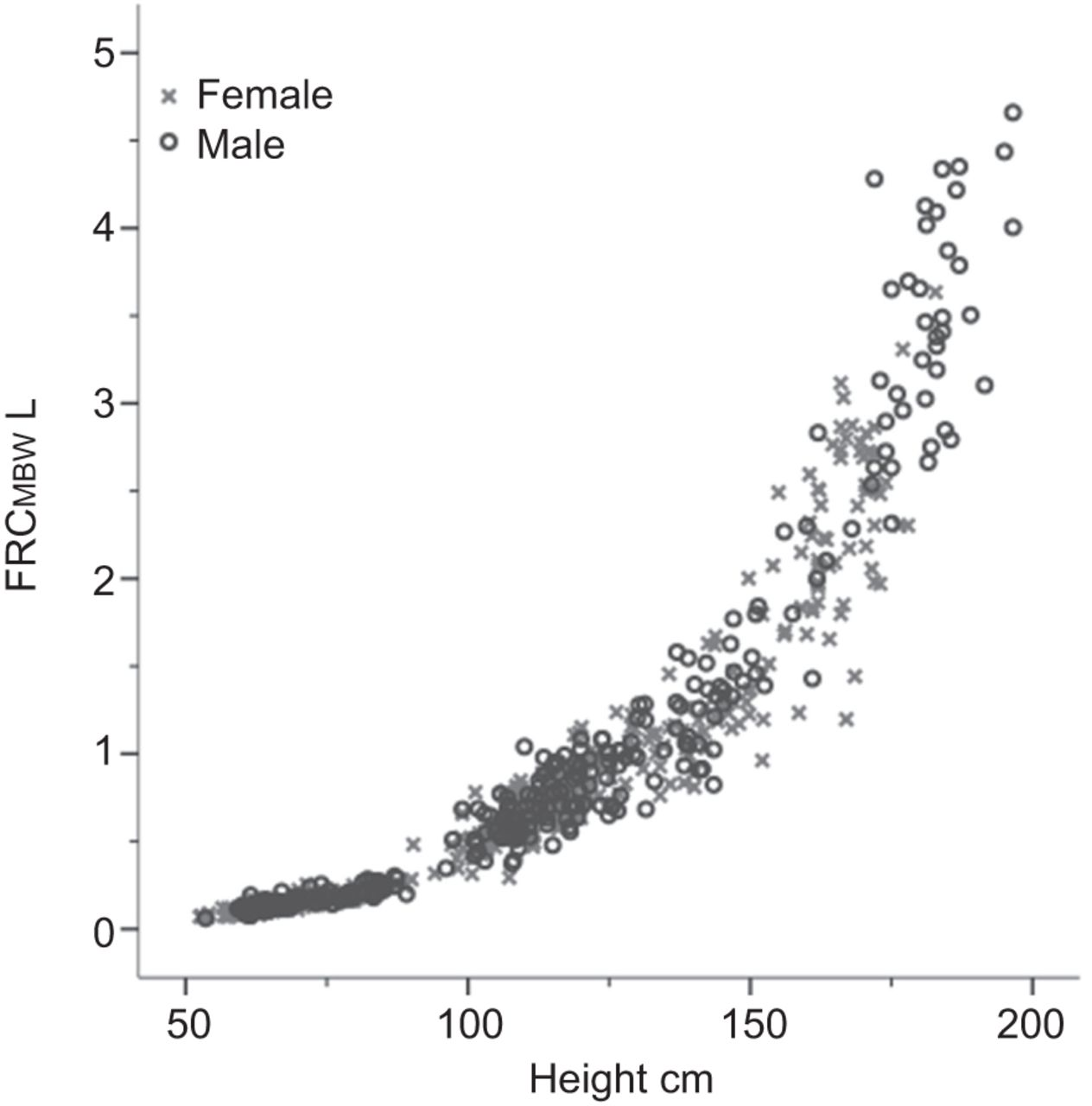 Age and height dependence of lung clearance index and functional ...