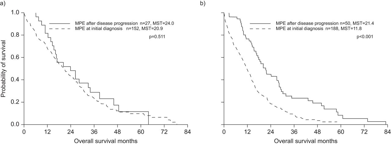 Survival of lung adenocarcinoma patients with malignant