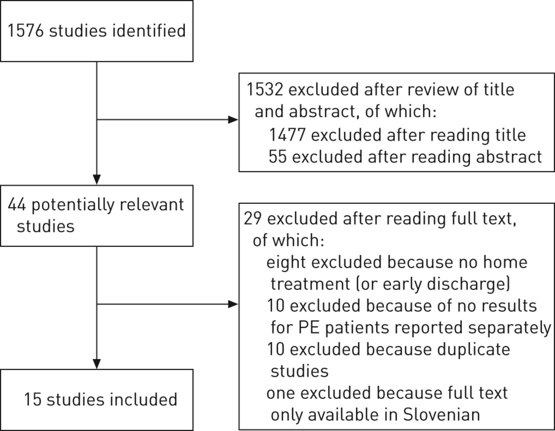 outpatient versus inpatient treatment in patients with pulmonary