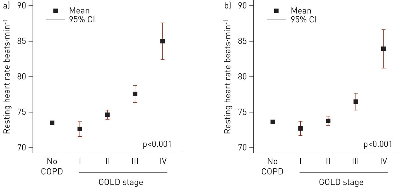 Resting heart rate is a predictor of mortality in COPD