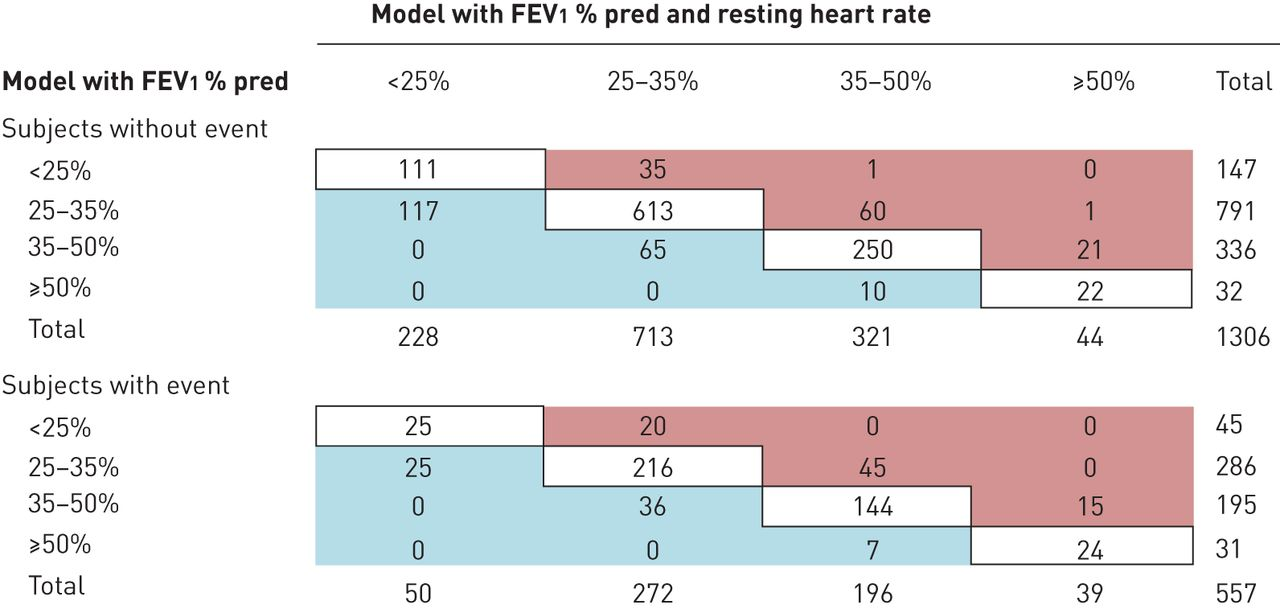 Resting Heart Rate Is A Predictor Of Mortality In Copd European