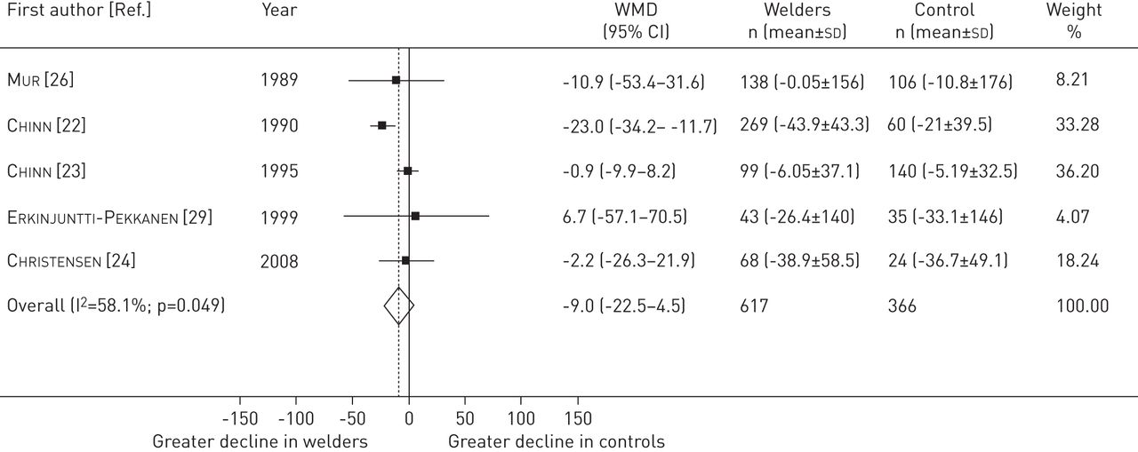 welding and lung cancer in a pooled analysis of case-control studies Welding, longitudinal lung function decline and chronic respiratory symptoms: two of the five studies used to generate pooled estimates [23, 24] update of a meta-analysis on lung cancer and welding.