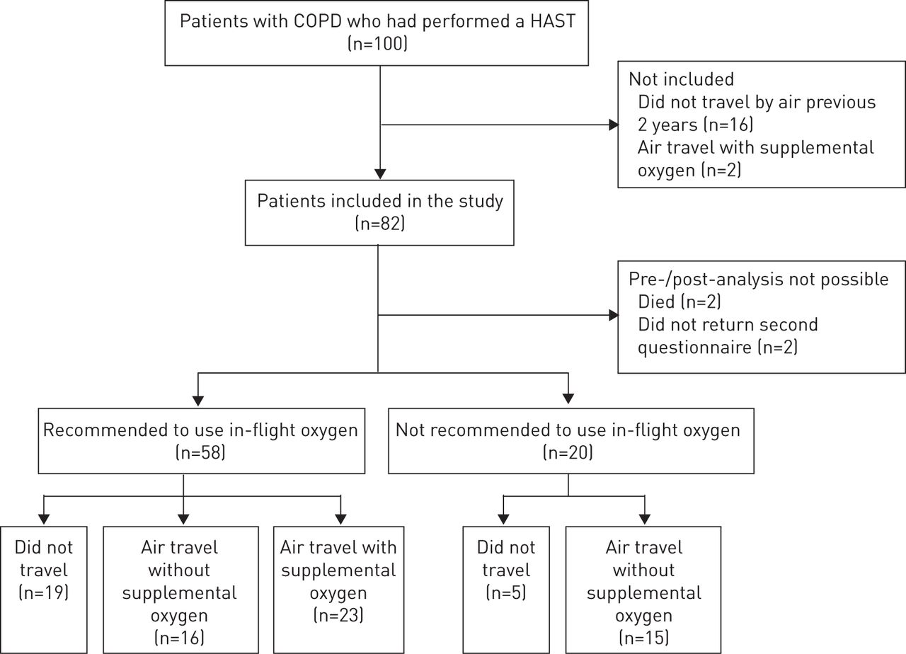 Copd and air travel does hypoxia altitude simulation testing download figure nvjuhfo Choice Image