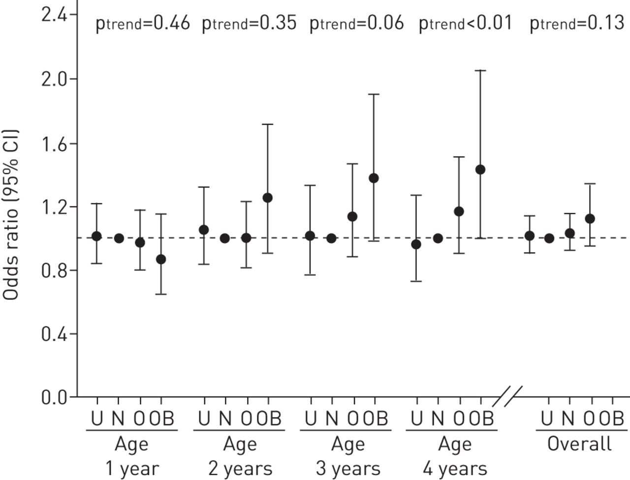 Maternal weight gestational weight gain and preschool wheezing download figure nvjuhfo Image collections