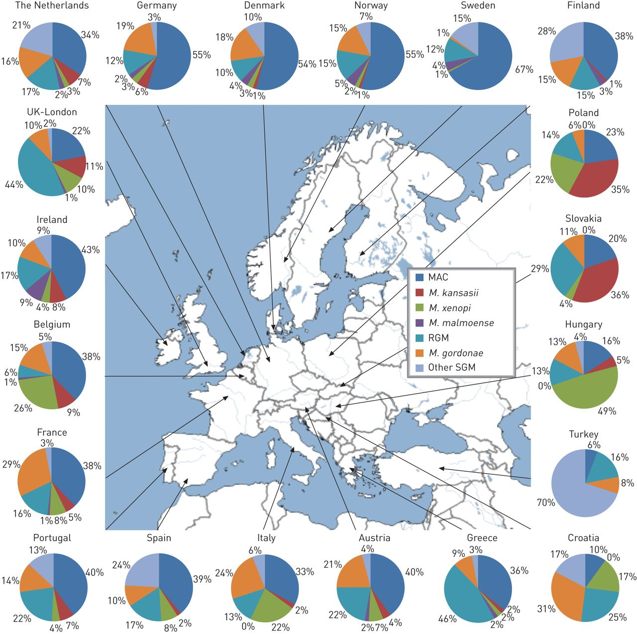 The geographic diversity of nontuberculous mycobacteria isolated