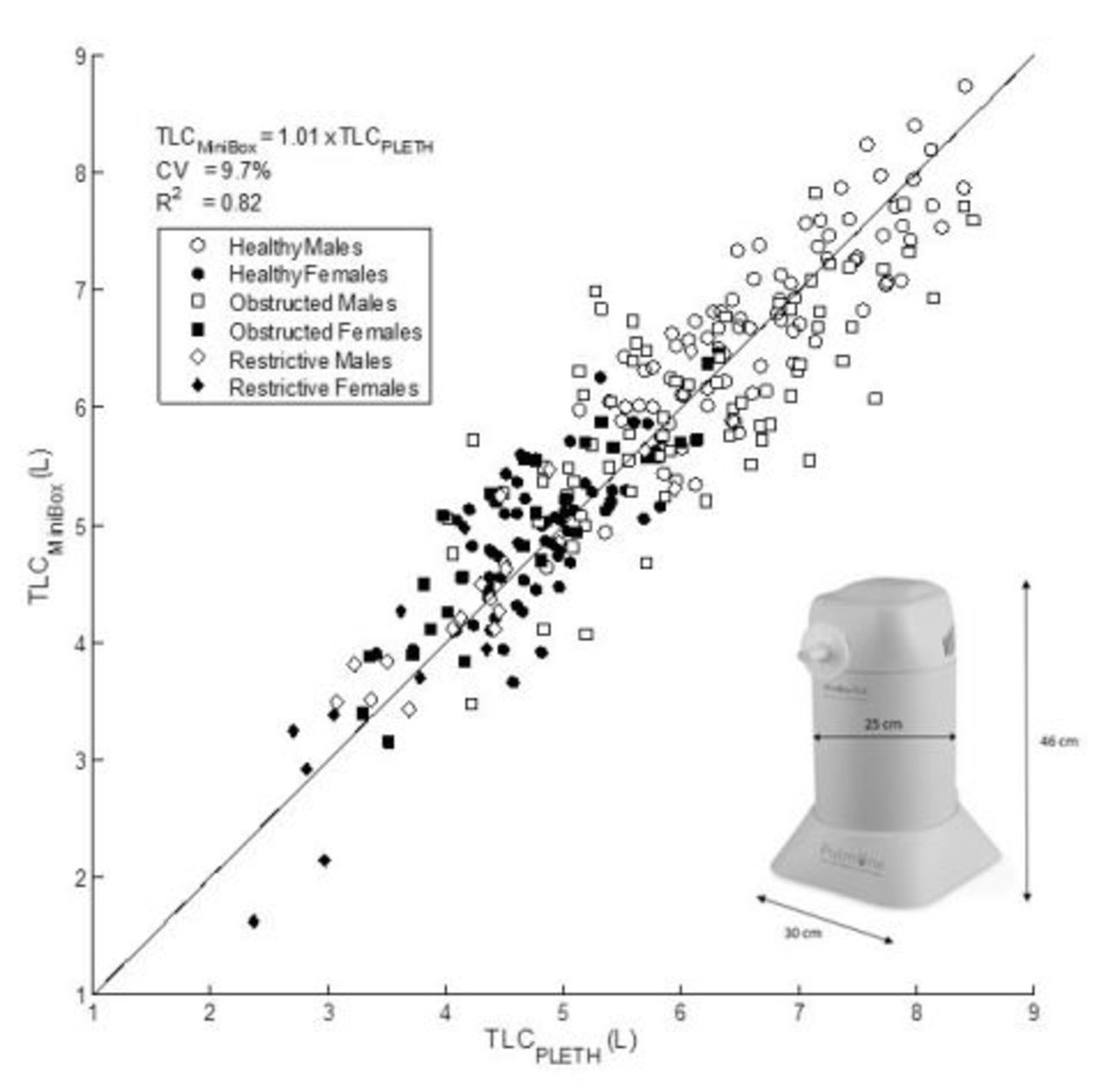 Determination of total lung capacity (TLC) without body