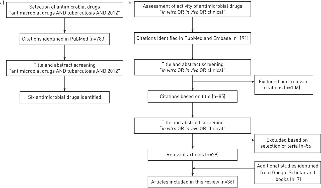 Potential Antimicrobial Agents For The Treatment Of Multidrug
