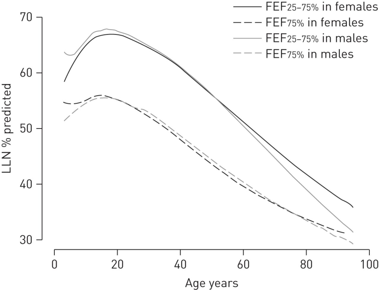 Measurement of fef2575 and fef75 does not contribute to clinical download figure geenschuldenfo Gallery