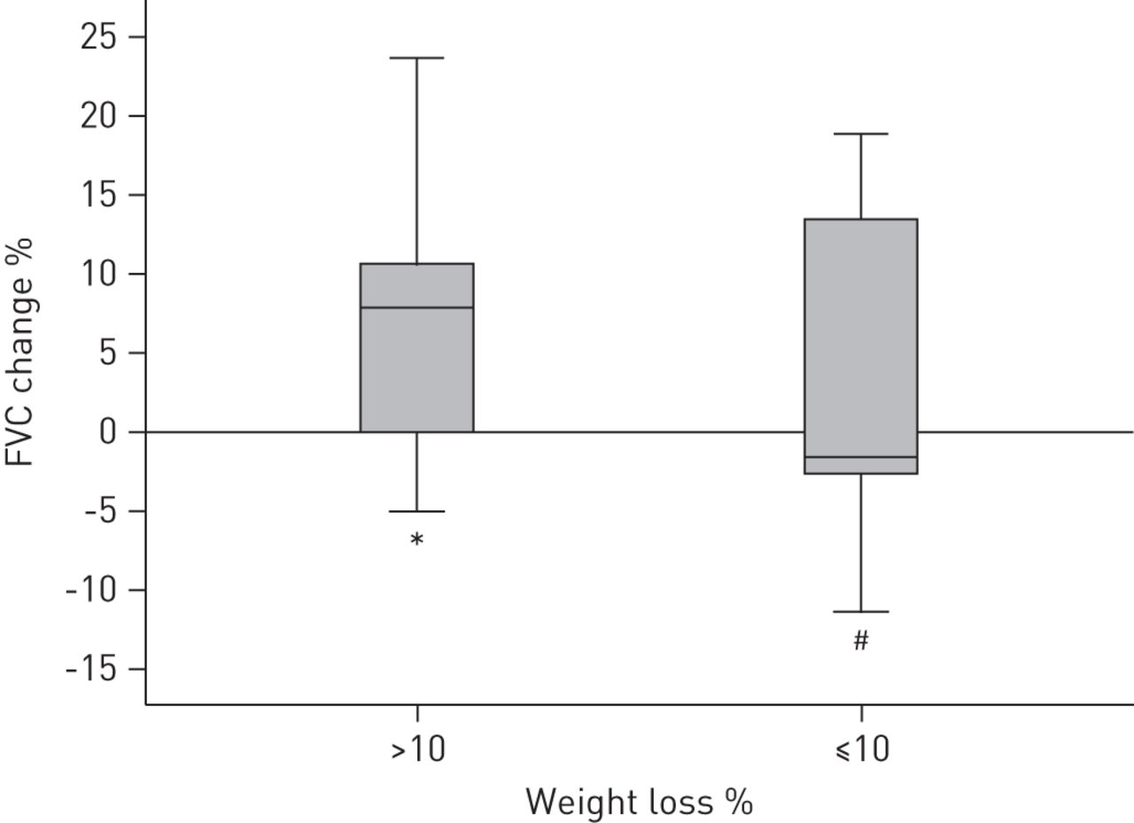 Effects of weight loss on asthma control in obese patients with