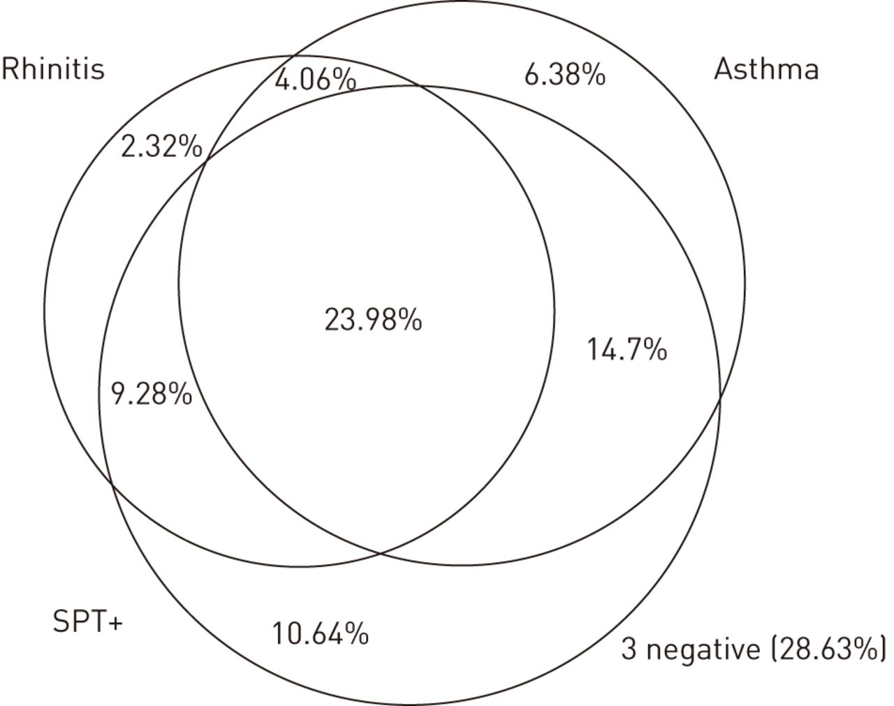 exhaled nitric oxide  nitrite  nitrate levels  allergy