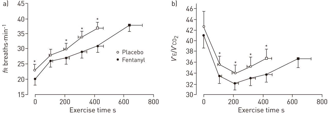 pathophysiology of human ventilatory control