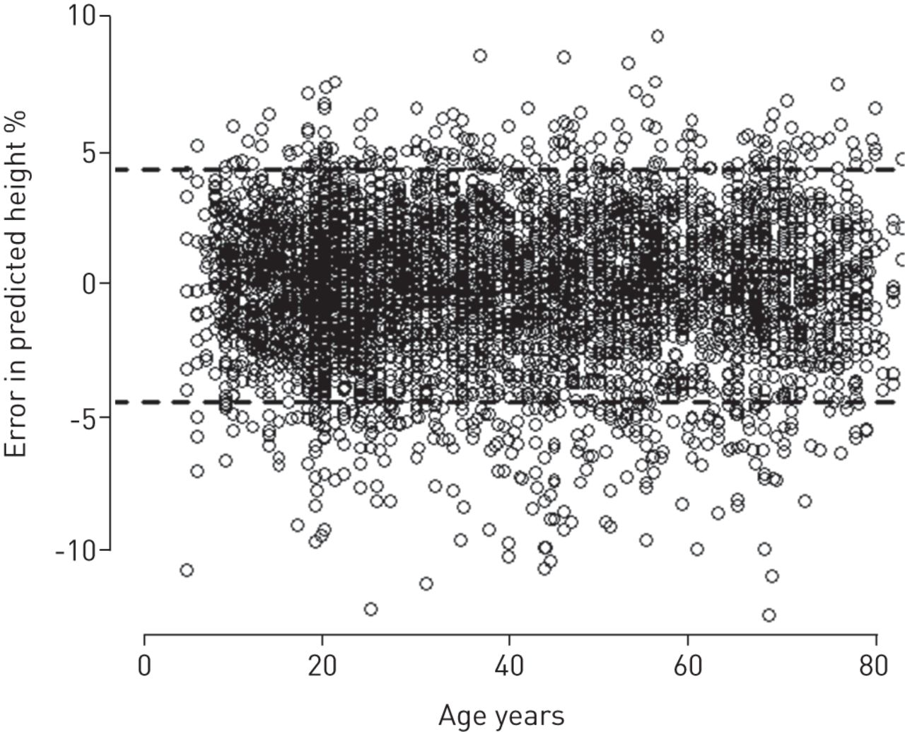 All-age relationship between arm span and height in