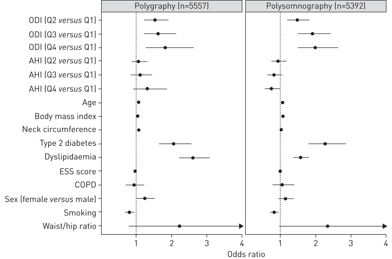 Nocturnal intermittent hypoxia predicts prevalent hypertension in ...
