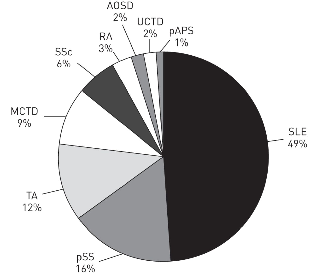 Connective tissue disease-associated pulmonary arterial hypertension in  Chinese patients | European Respiratory Society