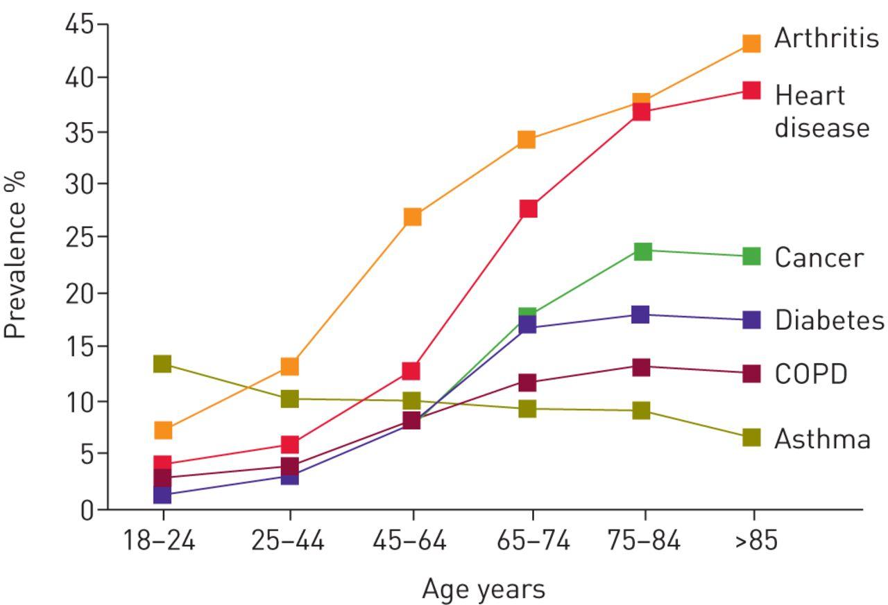 Ageing And The Border Between Health Disease European Alpha Sport Kolt 90 Wiring Diagram Download Figure