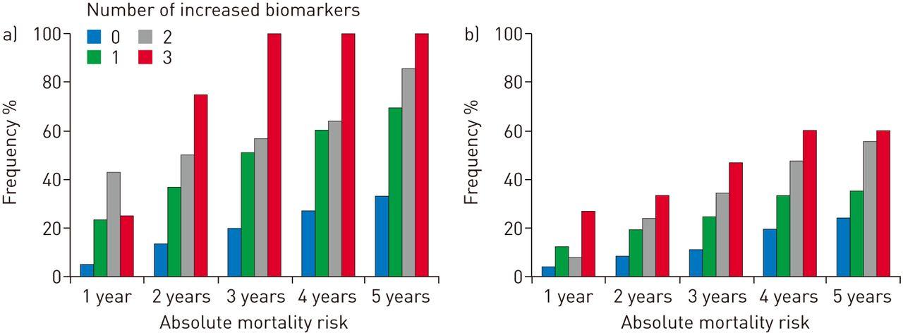 Mortality risk prediction in COPD by a prognostic biomarker