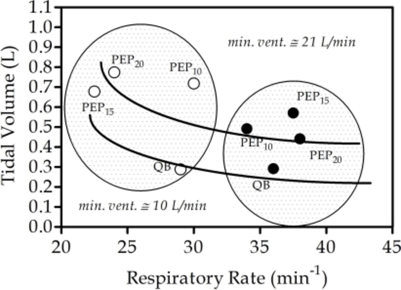 effect of positive expiratory pressure  pep  on breathing pattern characteristics in cystic
