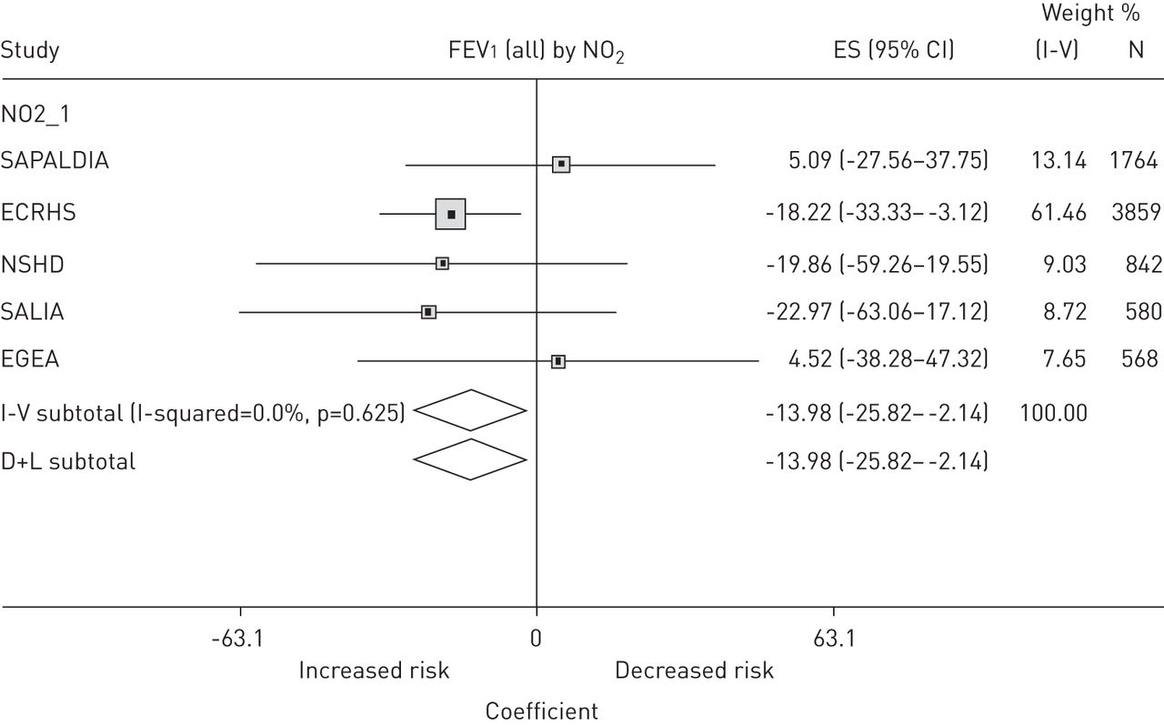 Adult Lung Function And Long Term Air Pollution Exposure Escape A