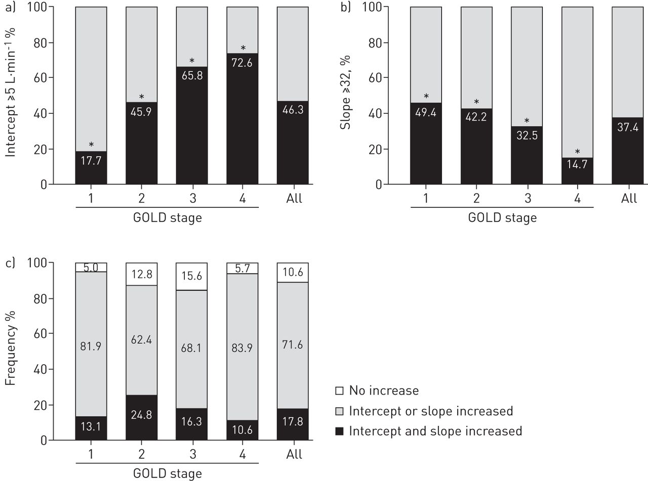 Exercise ventilatory inefficiency in mild to end-stage COPD