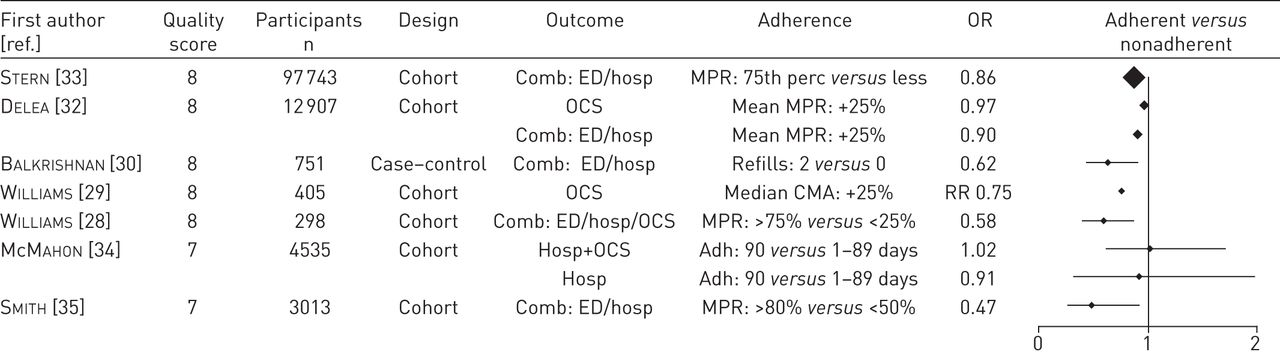 asthma case study example