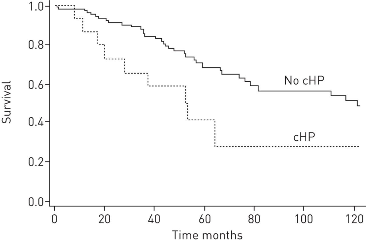Nonspecific interstitial pneumonia: survival is influenced