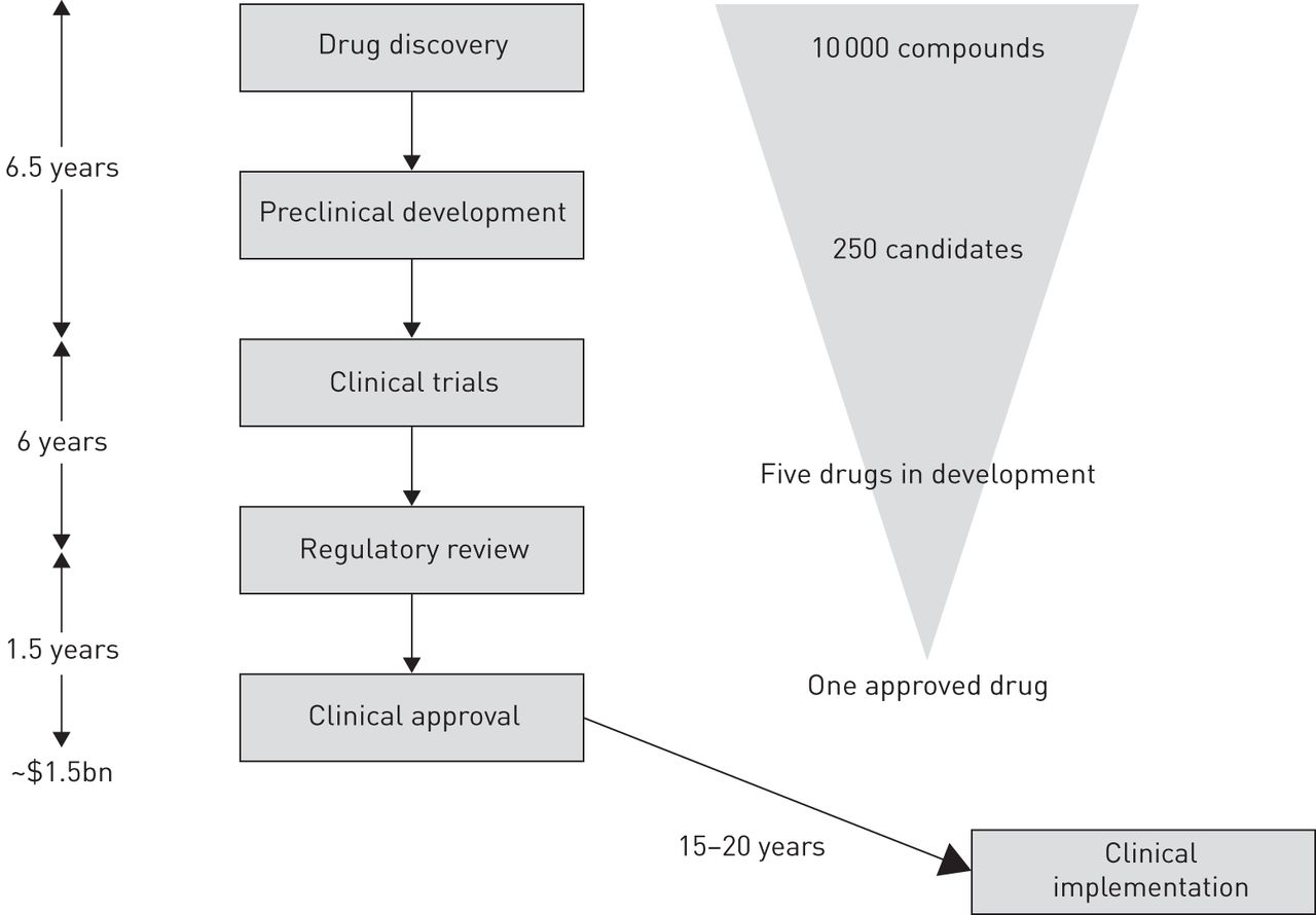 Barriers to new drug development in respiratory disease