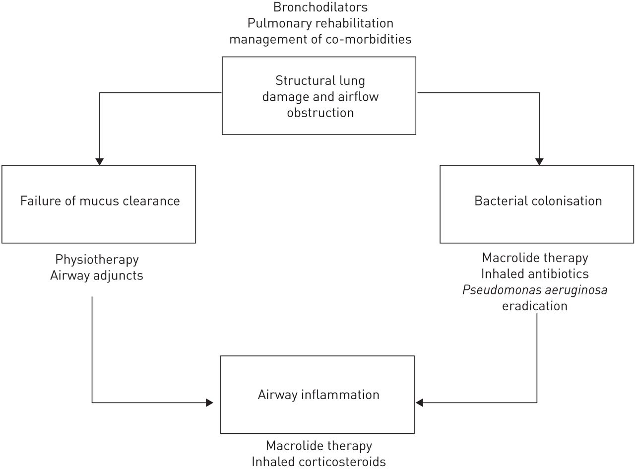 pathophysiology bronchiectasis in adults