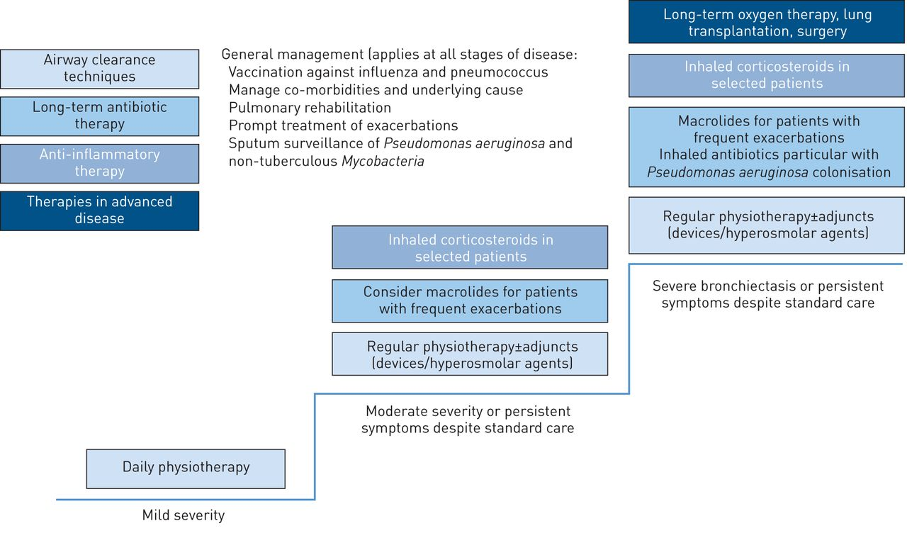 management of bronchiectasis in adults