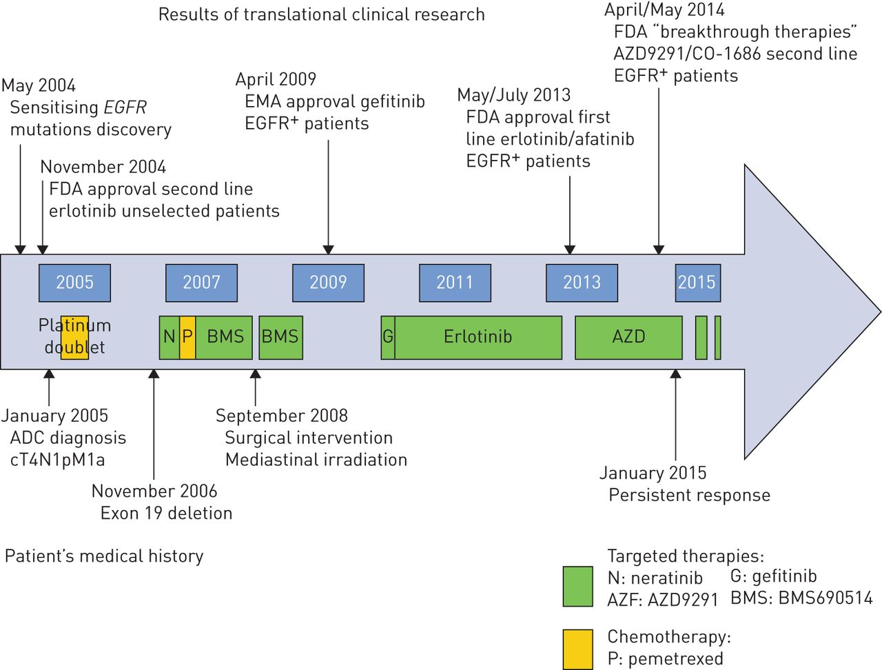 10-year long-term survival of a metastatic EGFR-mutated