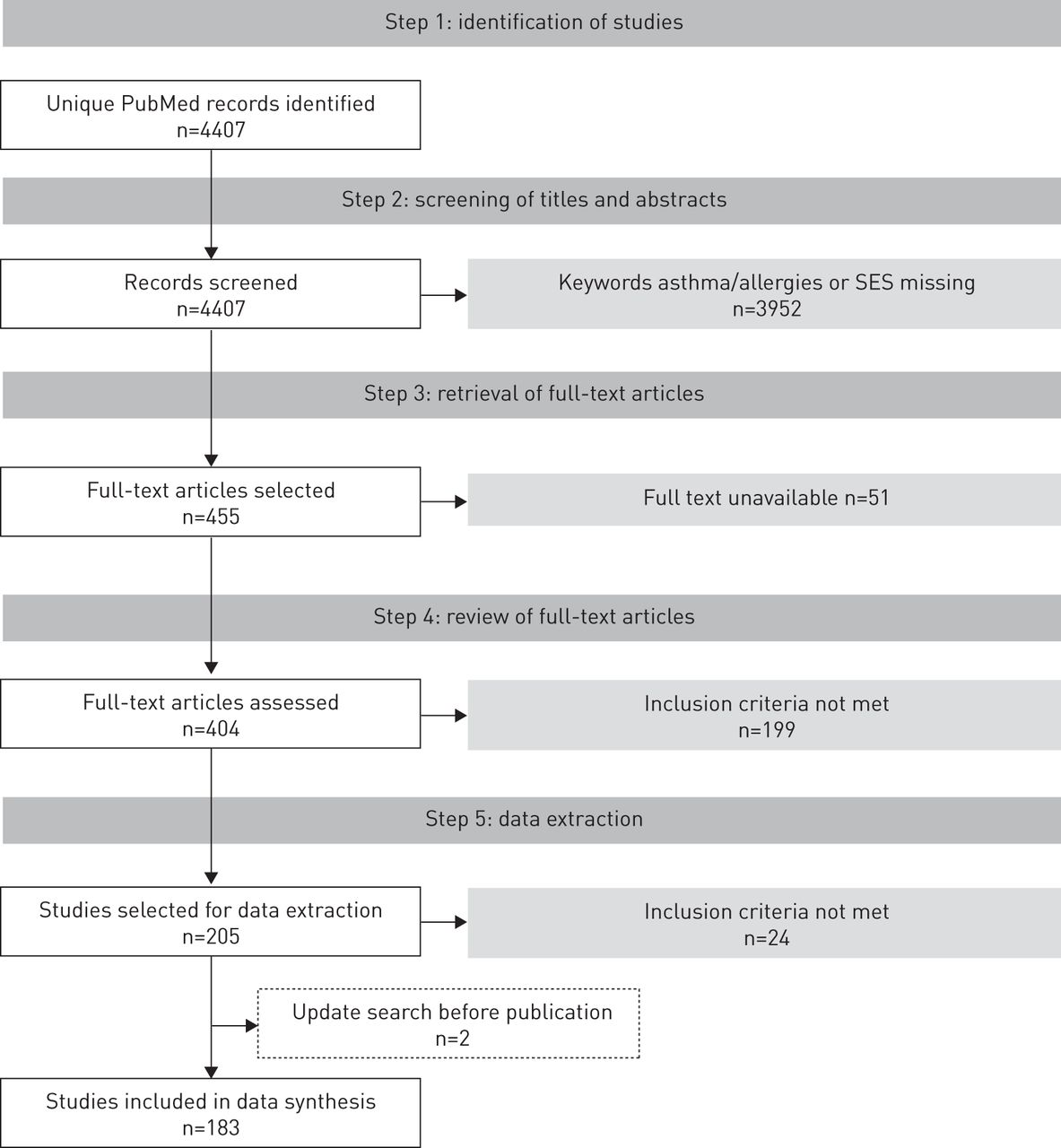 A Systematic Review Of Socioeconomic Position In Relation To Asthma